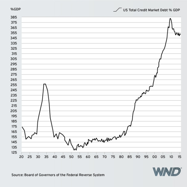 OBAMA DEBT chart 2 TOTAL US CREDIT MARKET DEBT AS % OF GDP May 17 2016