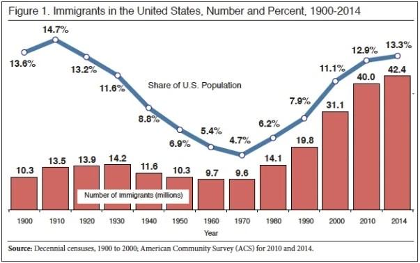 immigrants in u.s.