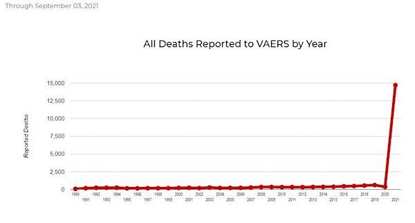 VAERS Vaccine Death Chart