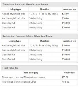 Ebay Real Estate Listing Fees