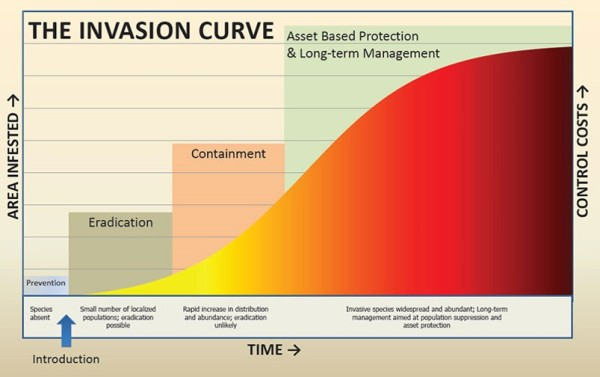 The Invasion Curve - Leroy Rodgers, South Florida Water Management District