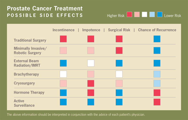 prostate_sideEffectChartBig Prostate Cancer Treatment Side Effects
