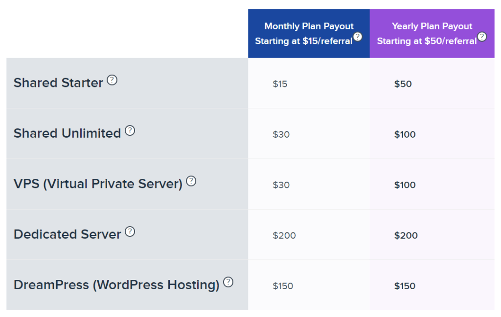 Dreamhost affiliate program commission structure