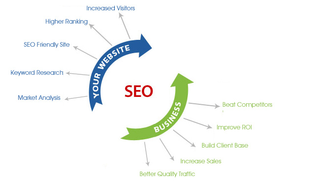 SEO Services Companies