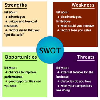 SWOT analysis for blog