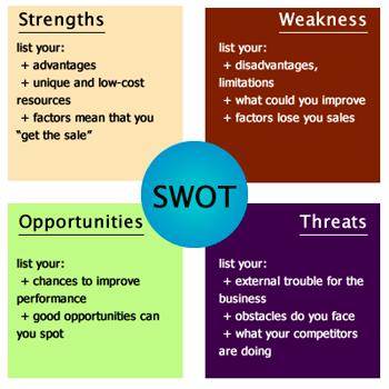 SWOT analysis for blog
