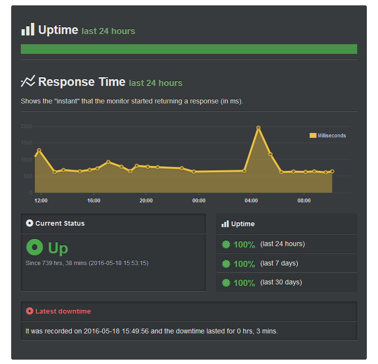 InMotion Hosting Review Uptime June 2016