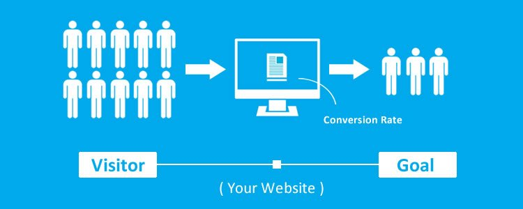 Turn Visitors into Conversions budget marketing tricks