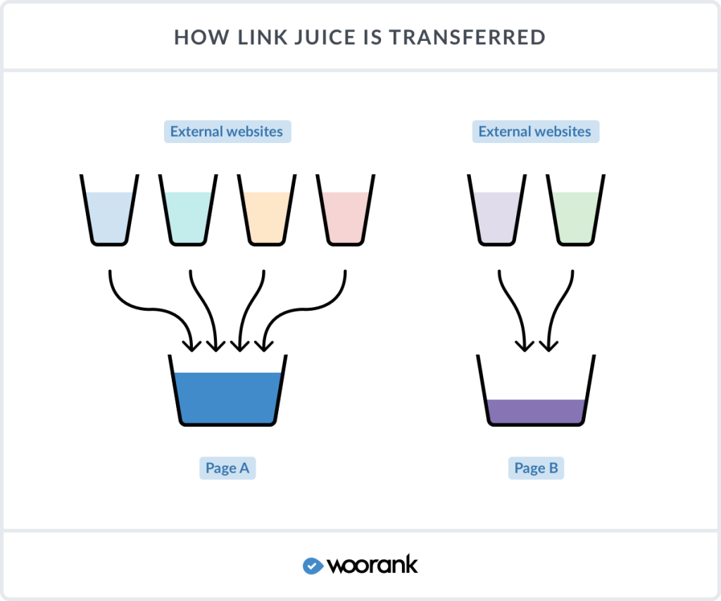 link juice diagram