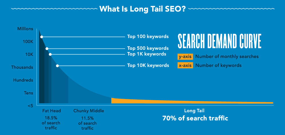 long tail keywords generate 70% of search traffic