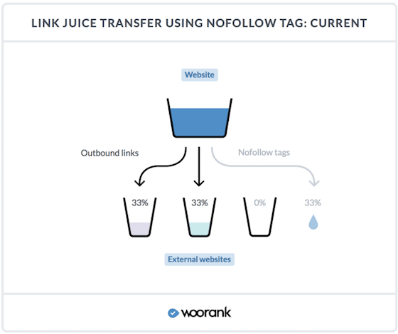 nofollowed link does not receive the link juice