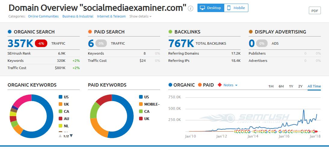 socialmediaexaminer domain overview 1