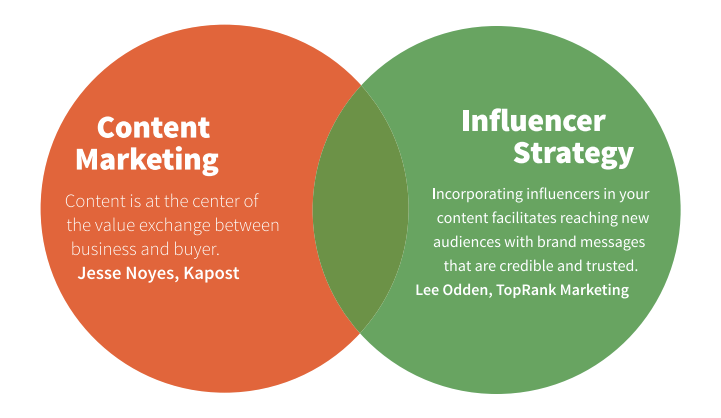 Content marketing Influencer strategy