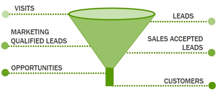 steps involved in lead generation funnel