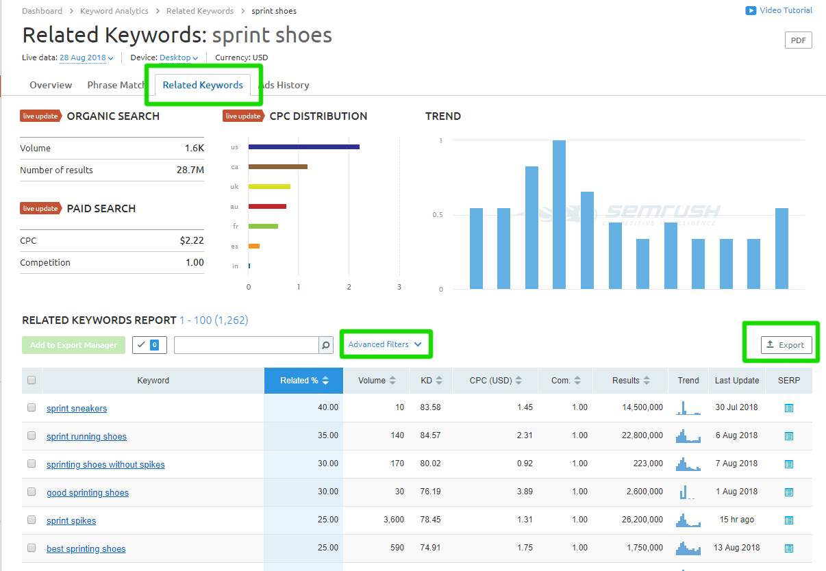 Related keyword report for sprint shoes