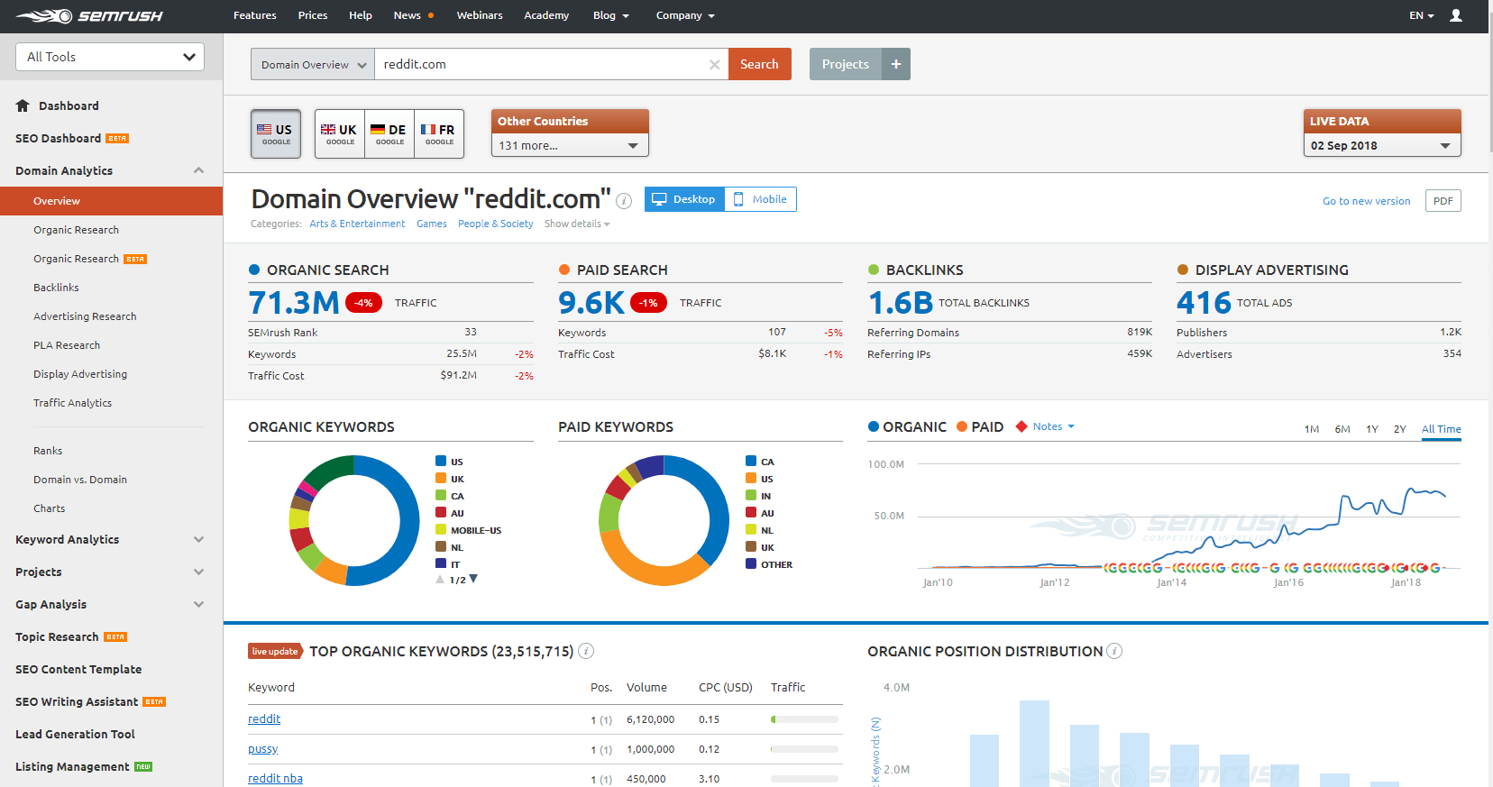 semrush review domain overview report