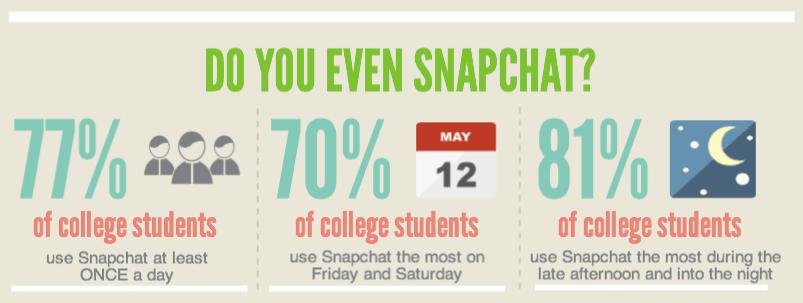 Snapchat-Study