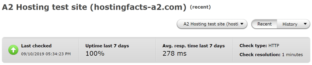 Average uptime and response time performance of a2 hosting over the past 7 days