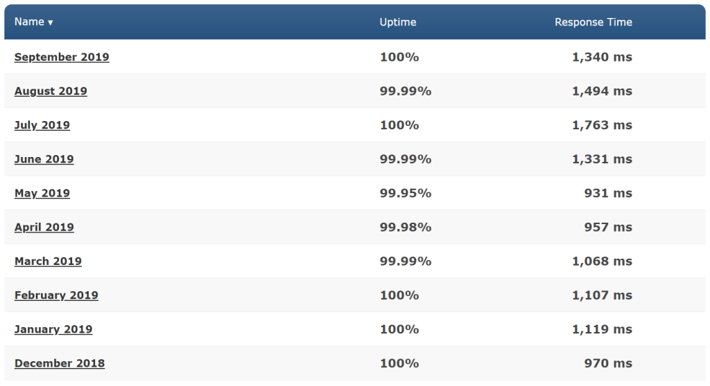 Average uptime and response time performance of hostgator in the past