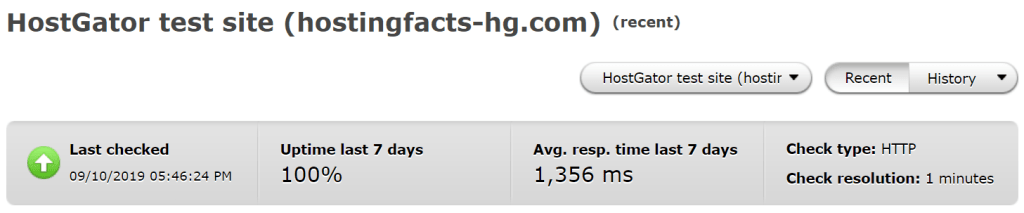 Average uptime and response time performance of hostgator over the past 7 days