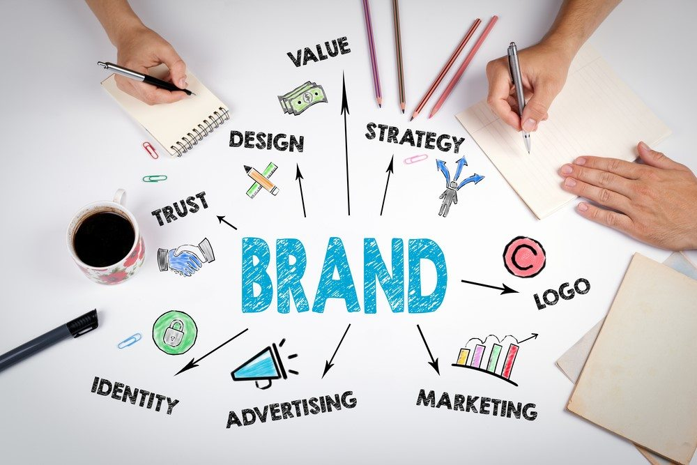 importance of brand identity conclusion
