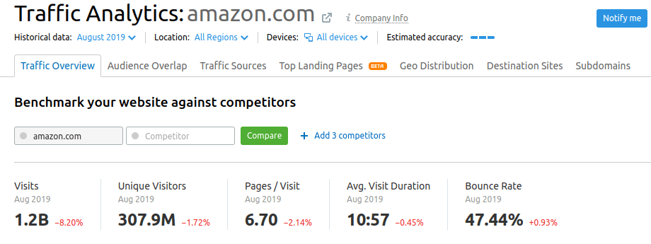 traffic analytics overview top