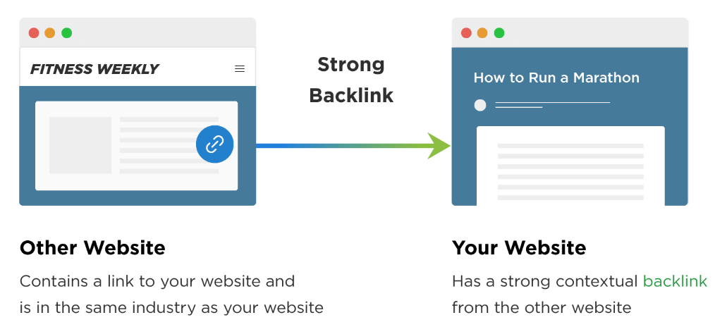 high quality backlink strong backlink same industry
