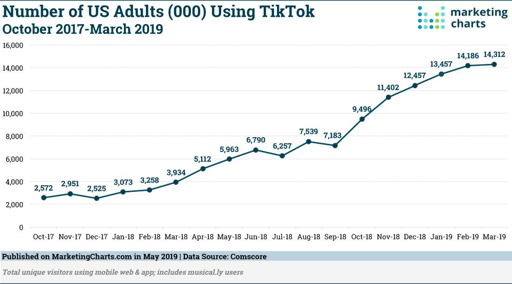 Number of US adult users using TikTok