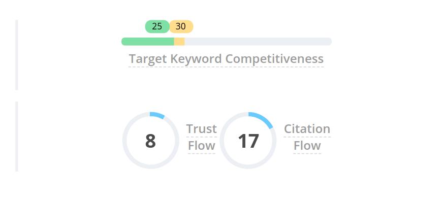 keyword competitveness