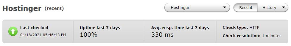 Average performance of Hostinger over the past 7 days
