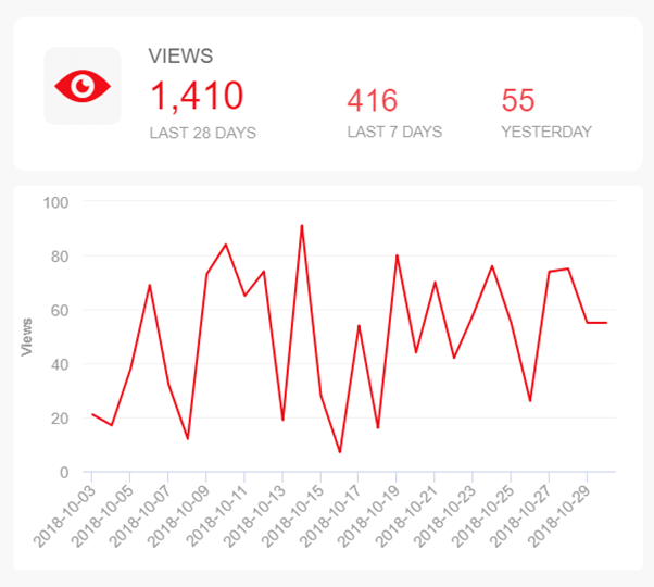 analyse the performance of your videos