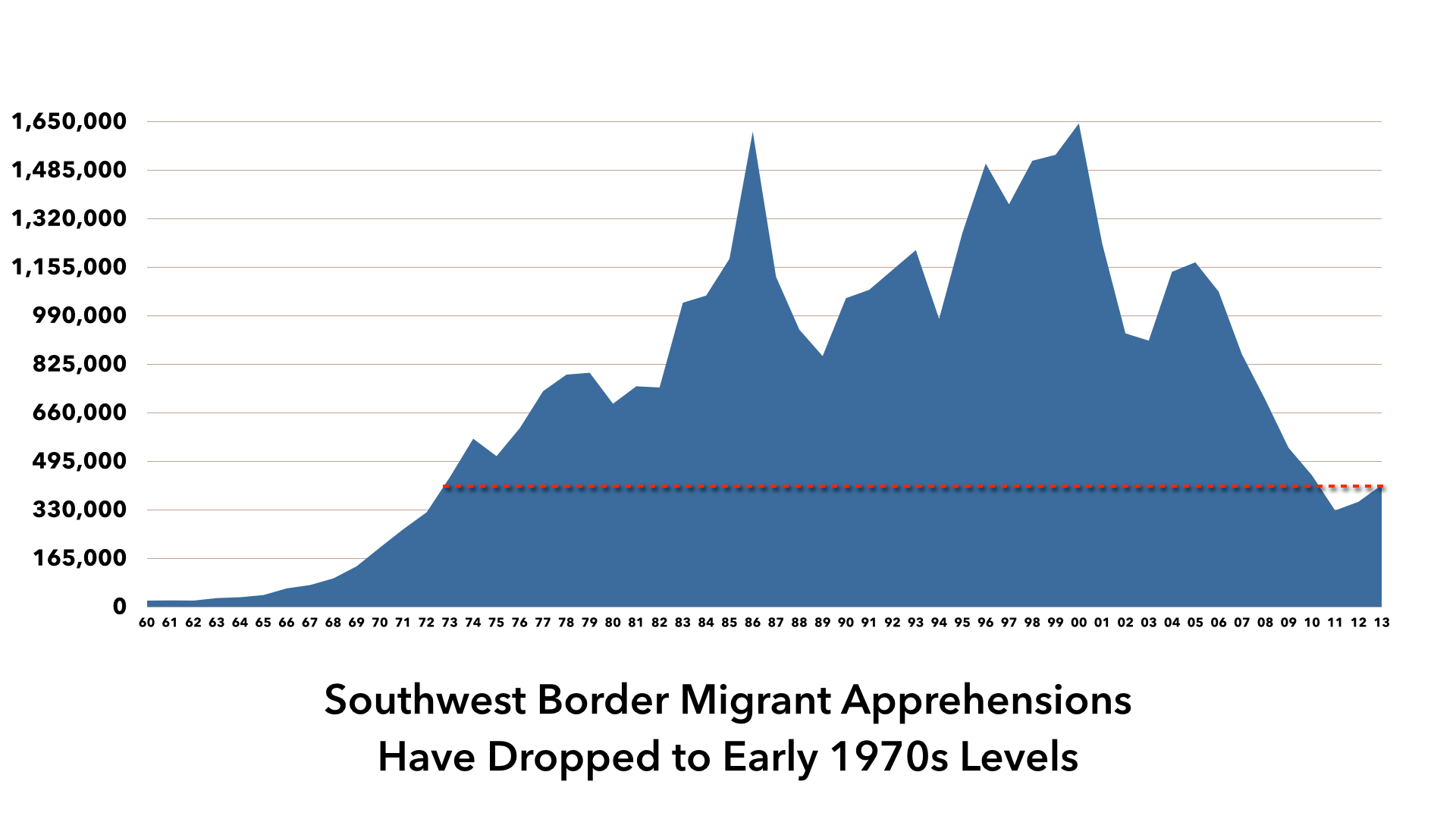 Image result for us border patrol apprehensions 1990-2015