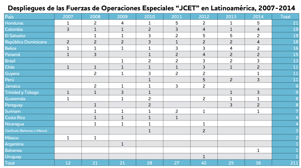 JCET table spanish