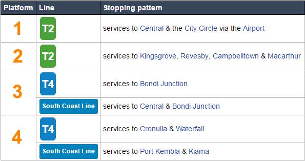 wolli-creek-station-platforms