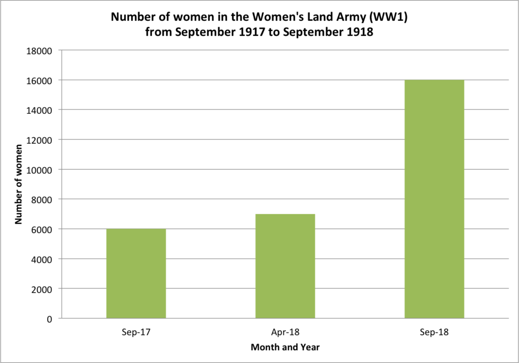Employment figures showing the number of women in the Women's Land Army (WW1) from September 1917 to September 1918