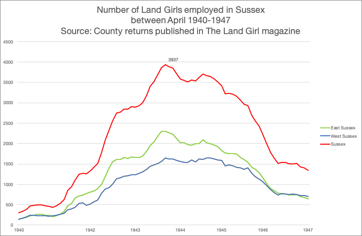 Sussex WLA Recruitment Figures