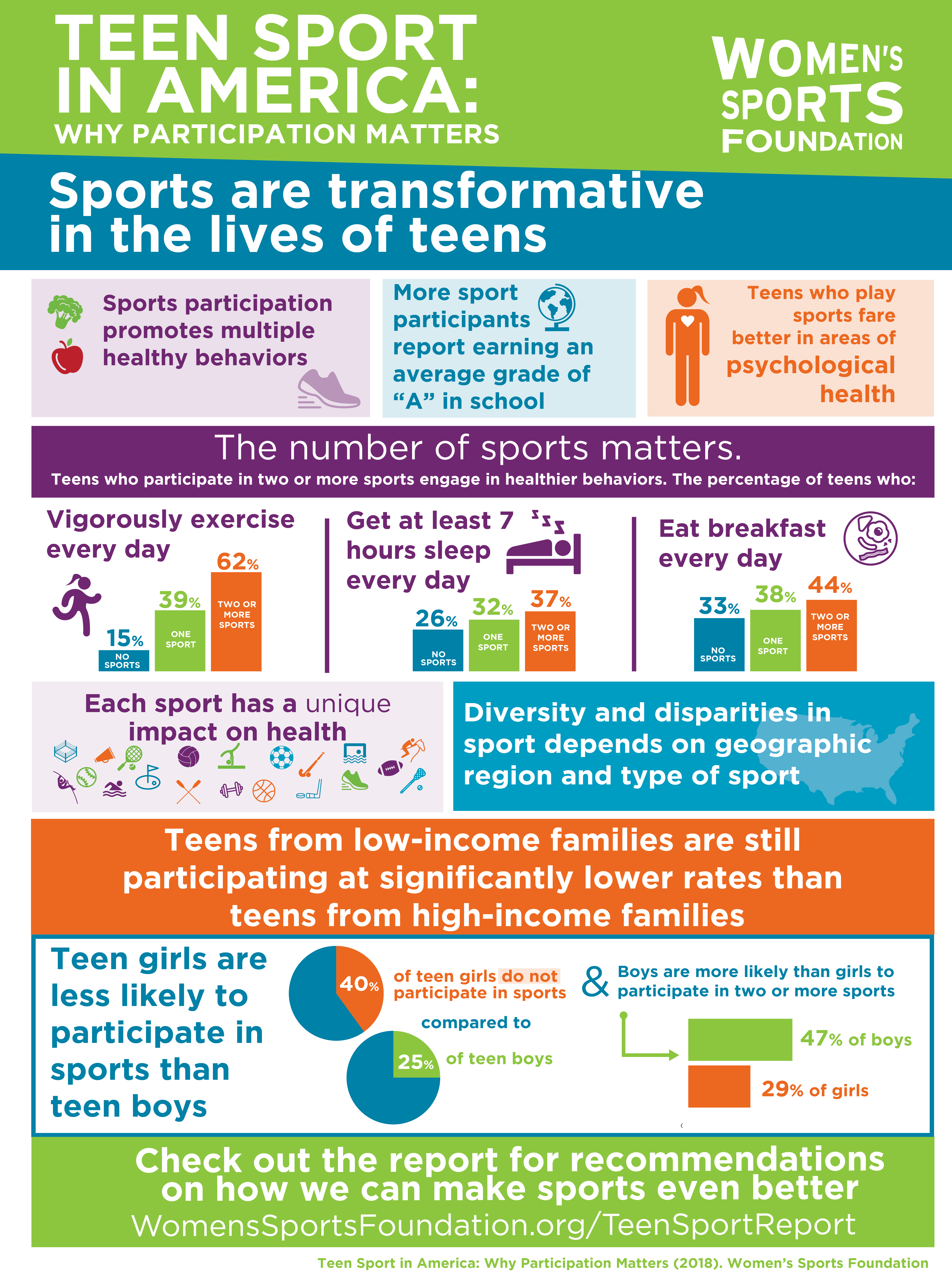 Teen Sport In America Why Participation Matters