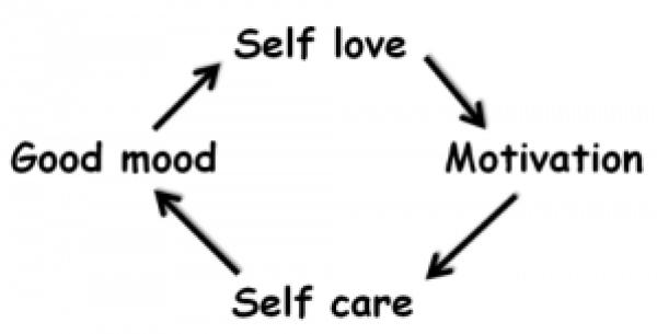 self love cycle