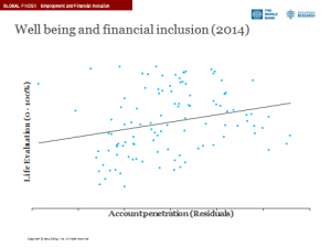 Data on women's well-being and financial inclusion (Global Findex, Gallup World Poll) 2015