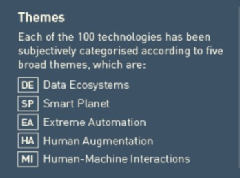 Themes for Table of Disruptive Technologies