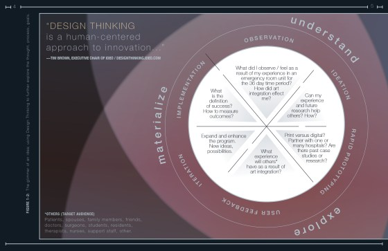 Experiments in Content: Design for Educators - Visual Arts Integration. proposal drafted by Carolann C. DeMatos
