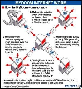 MyDoom Damaging Computer Virus