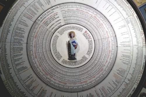 Astronomical clock lund Astronomical Clocks