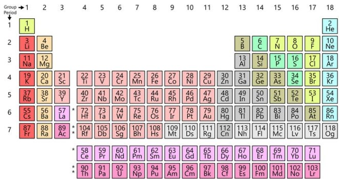 Simple Periodic Table Chart