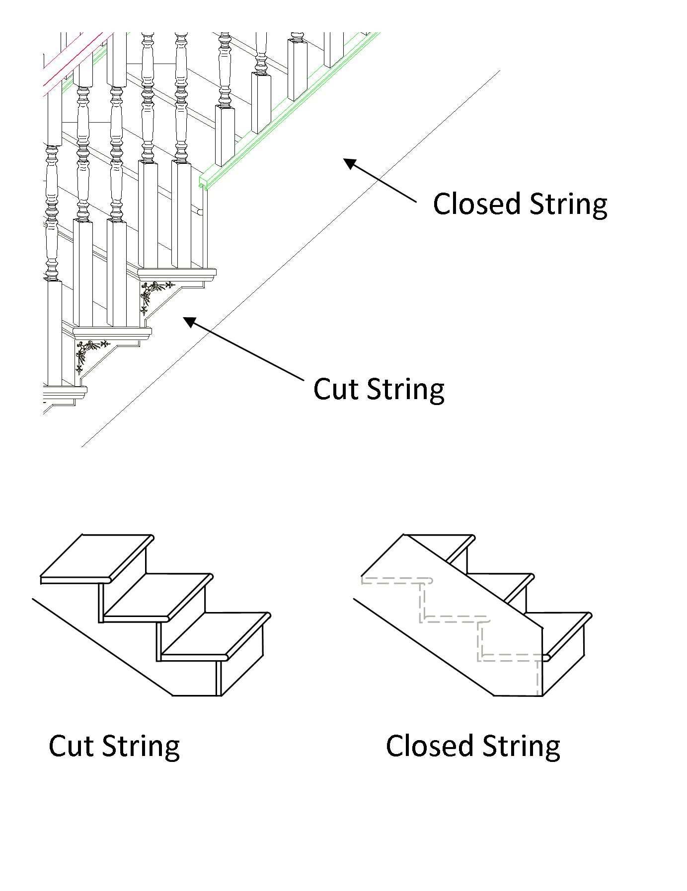 Staircase Glossary