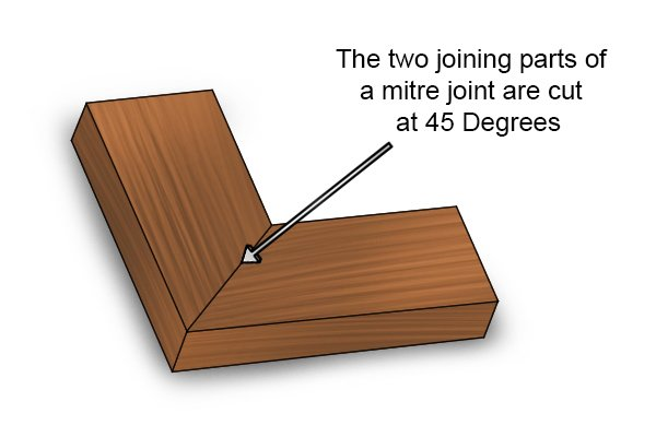 Image Result For Joining Two Pieces Of Wood At Degrees