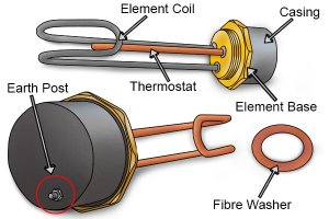 What are the parts of an immersion heater element?