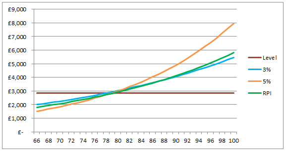 retirement_annuity_chart