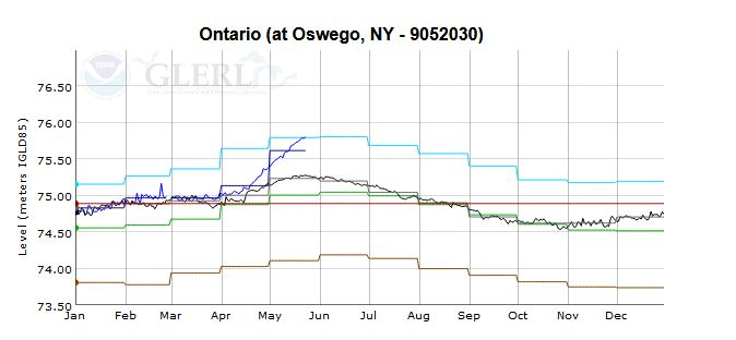 Lake Ontario Water Level GLERL_1558730175668.JPG.jpg