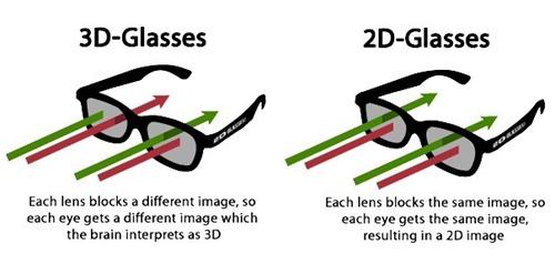 Lentes 2D para películas 3D